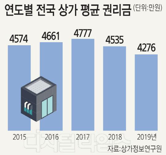 작년 상가 평균 권리금 4276만원… 5년來 최저